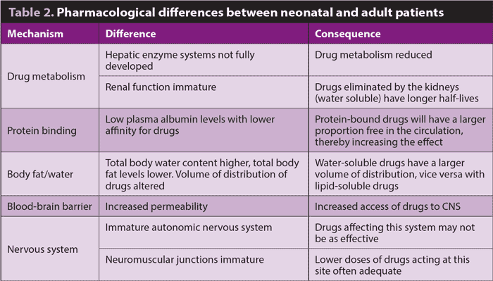 differences between pediatric and adult patients Review anatomical and physiological features of pediatric patients that  for pediatric drug administration  than for an adult another endocrine difference is .