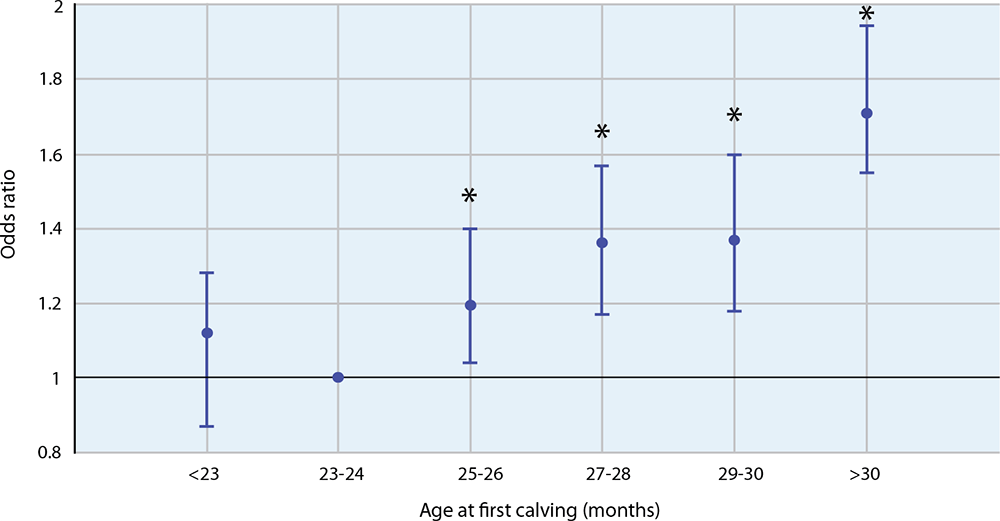 Figure 2. The impact of age at first calving on the odds of a first lactation heifer leaving the herd prior to the start of second lactation. Data taken from Sherwin et al (2016)1.