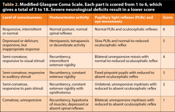 Table 2. Modified Glasgow Coma Scale. Each part is scored from 1 to 6, which gives a total of 3 to 18. Severe neurological deficits result in a lower score.