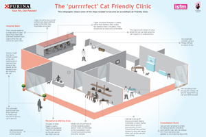 The aid is designed to help clinics become cat-friendlly for clients.